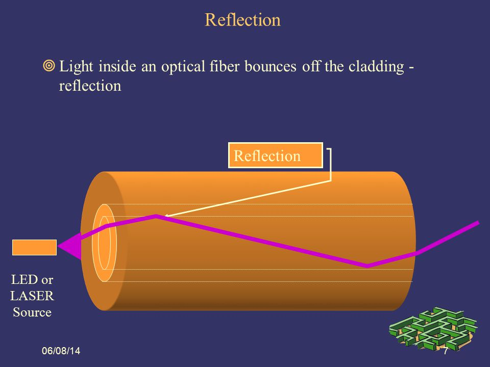 Reflection 08/06/14. Light inside an optical fiber bounces off the cladding - reflection. Reflection.