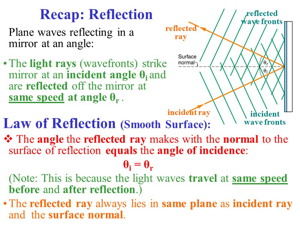Law of Reflection (Smooth Surface):