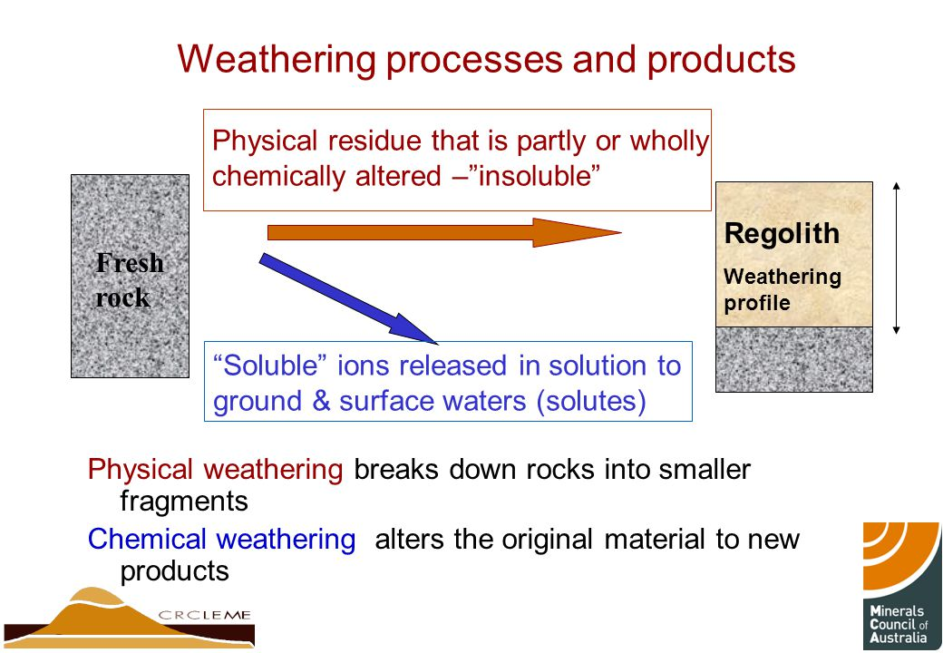 WEATHERING MECHANISMS & PRODUCTS - ppt video online download