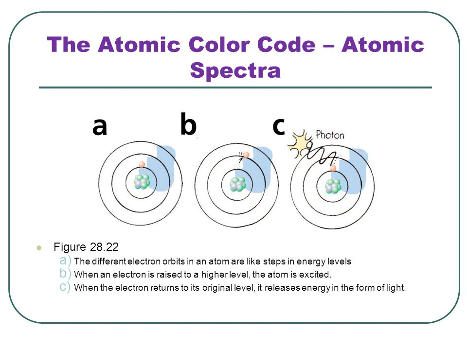 The Atomic Color Code – Atomic Spectra