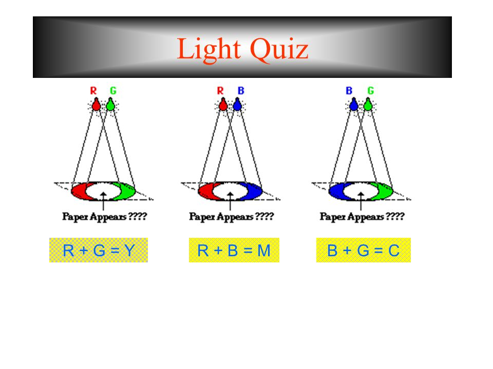 Light Quiz R + G = Y R + B = M B + G = C