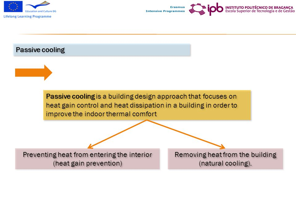 Preventing heat from entering the interior (heat gain prevention)