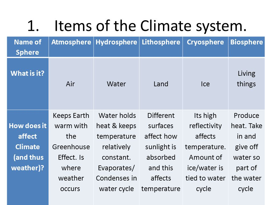 1. Items of the Climate system.