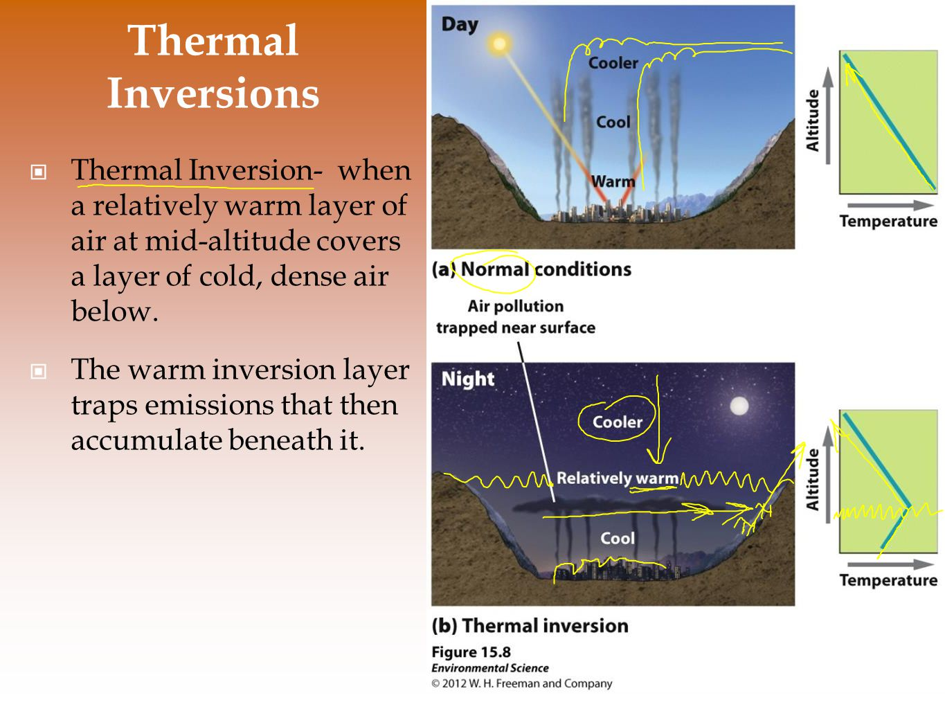 Thermal Inversions Thermal Inversion- when a relatively warm layer of air at mid-altitude covers a layer of cold, dense air below.