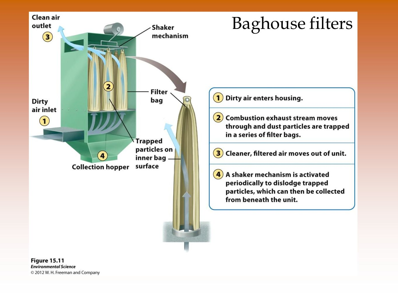Baghouse filters