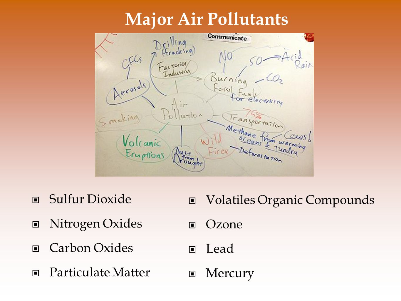 Major Air Pollutants Sulfur Dioxide Volatiles Organic Compounds