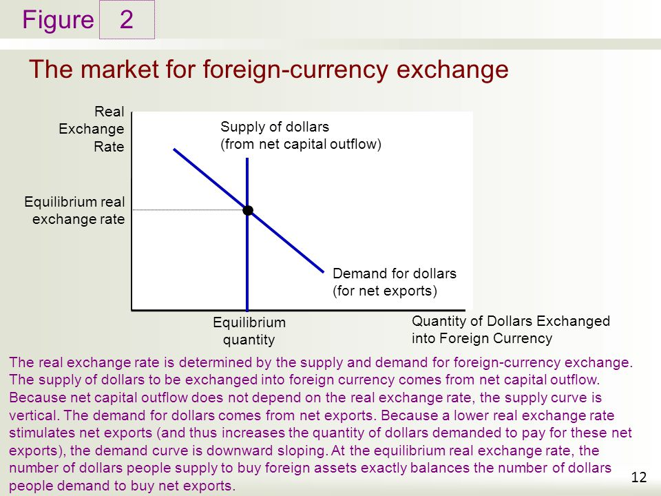 The market for foreign-currency exchange