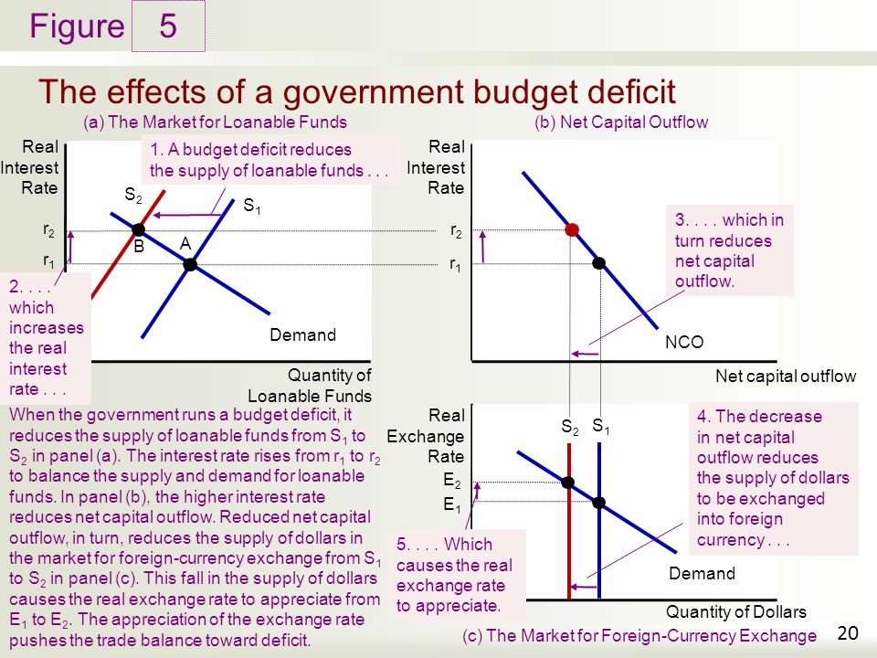 The effects of a government budget deficit