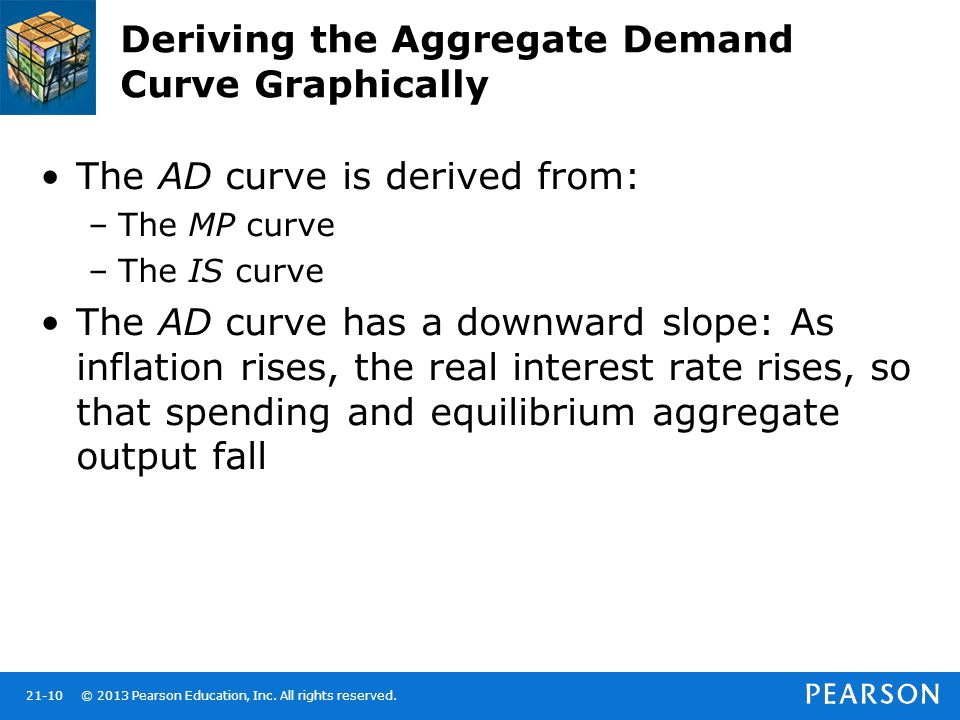 Deriving the Aggregate Demand Curve Graphically