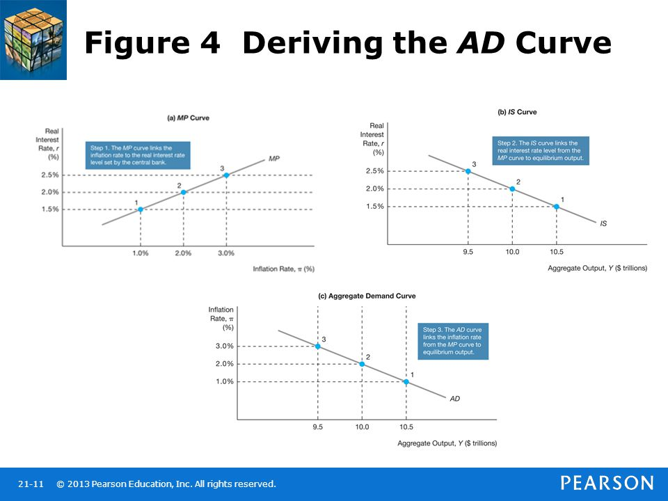 Figure 4 Deriving the AD Curve