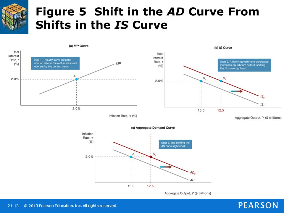 Figure 5 Shift in the AD Curve From Shifts in the IS Curve