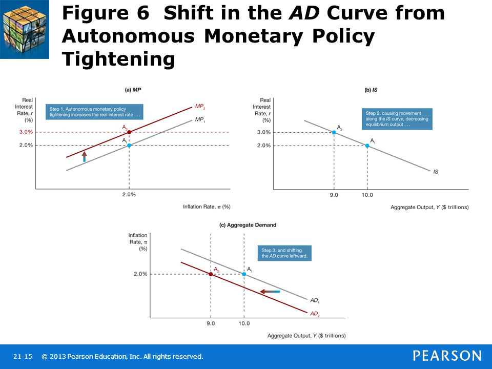 Figure 6 Shift in the AD Curve from Autonomous Monetary Policy Tightening