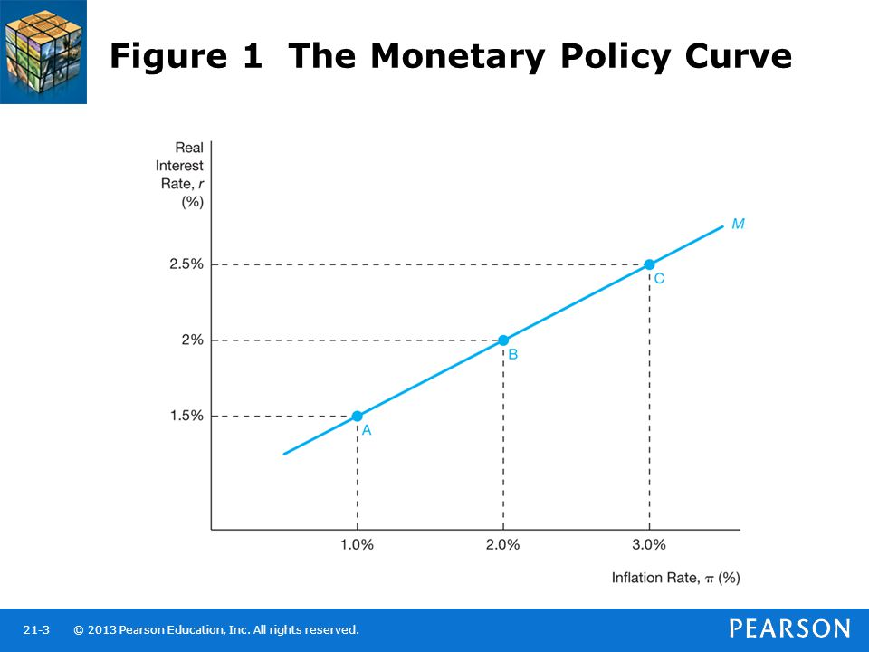 Figure 1 The Monetary Policy Curve