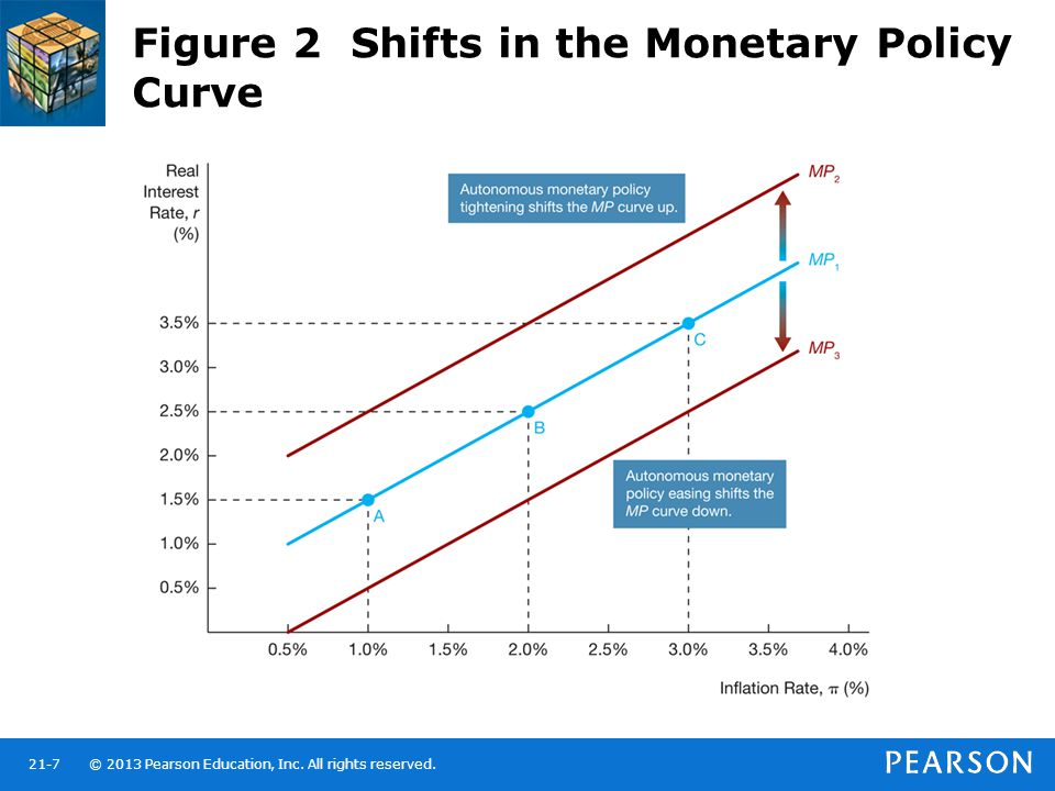 Figure 2 Shifts in the Monetary Policy Curve