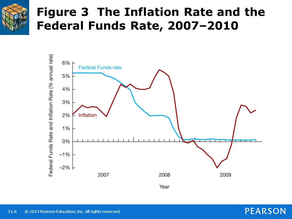 Figure 3 The Inflation Rate and the Federal Funds Rate, 2007–2010