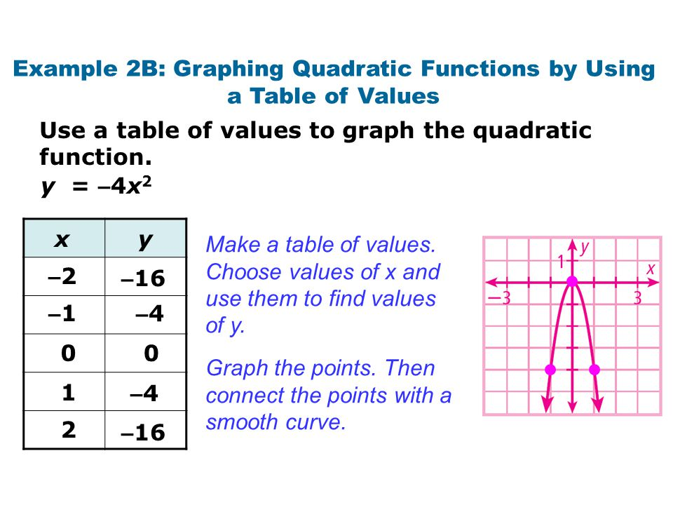 Example 2B: Graphing Quadratic Functions by Using a Table of Values