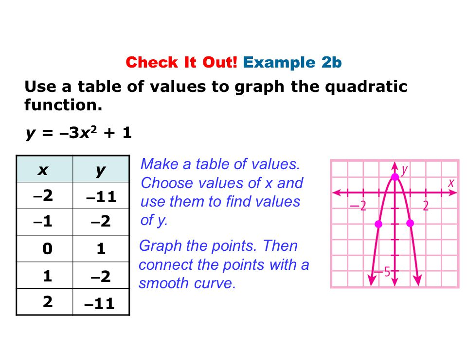 Check It Out! Example 2b Use a table of values to graph the quadratic function. y = –3x Make a table of values.