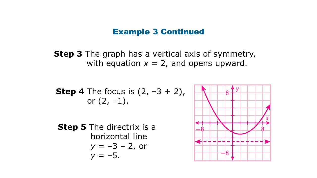 Example 3 Continued Step 3 The graph has a vertical axis of symmetry, with equation x = 2, and opens upward.