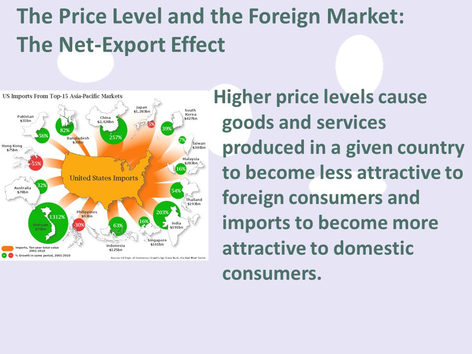 The Price Level and the Foreign Market: The Net-Export Effect