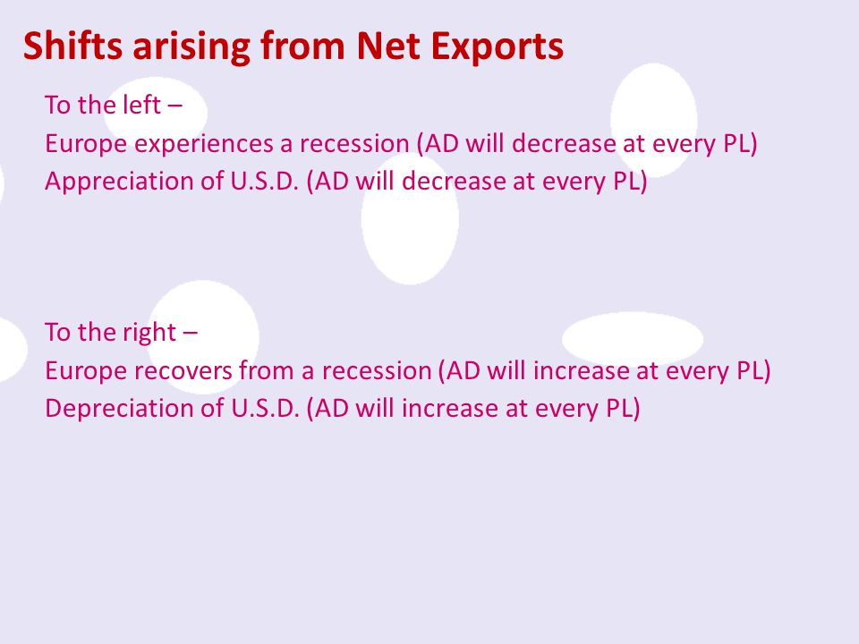 Shifts arising from Net Exports