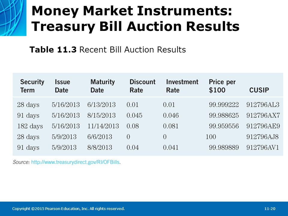 Money Market Instruments: Treasury Bill Auctions