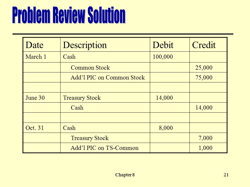Problem Review Solution