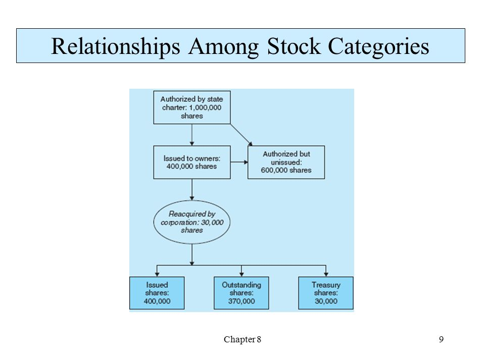 Relationships Among Stock Categories
