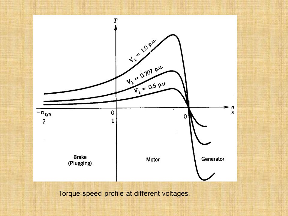 Torque‑speed profile at different voltages.