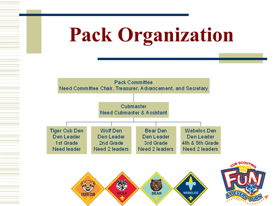 Pack Organization List your leadership needs. If you have small dens and few leaders you may need to group grade levels.