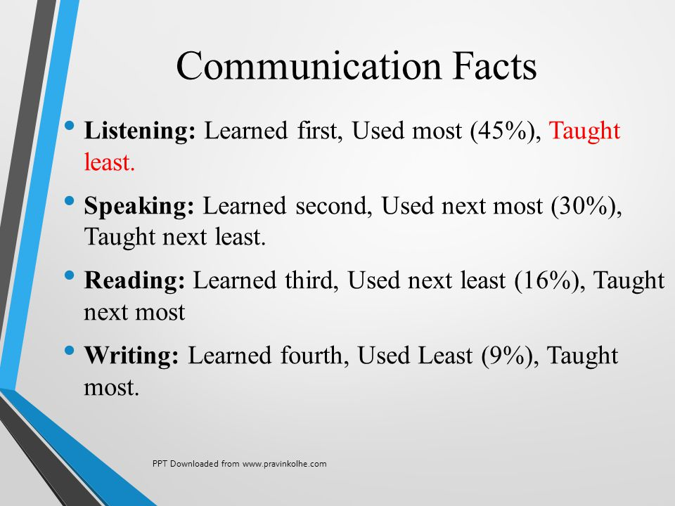 Communication Facts Listening: Learned first, Used most (45%), Taught least. Speaking: Learned second, Used next most (30%), Taught next least.