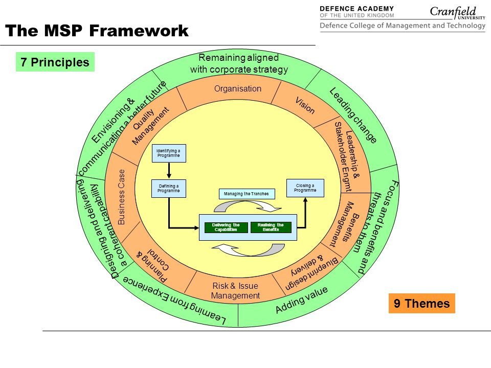 Programme management in defence applying msp ppt download the msp framework 7 principles 9 themes malvernweather Choice Image