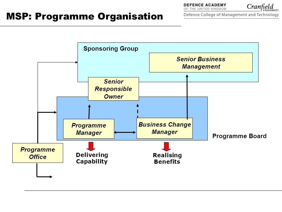 Programme management in defence applying msp ppt download 5 senior responsible owner malvernweather Choice Image