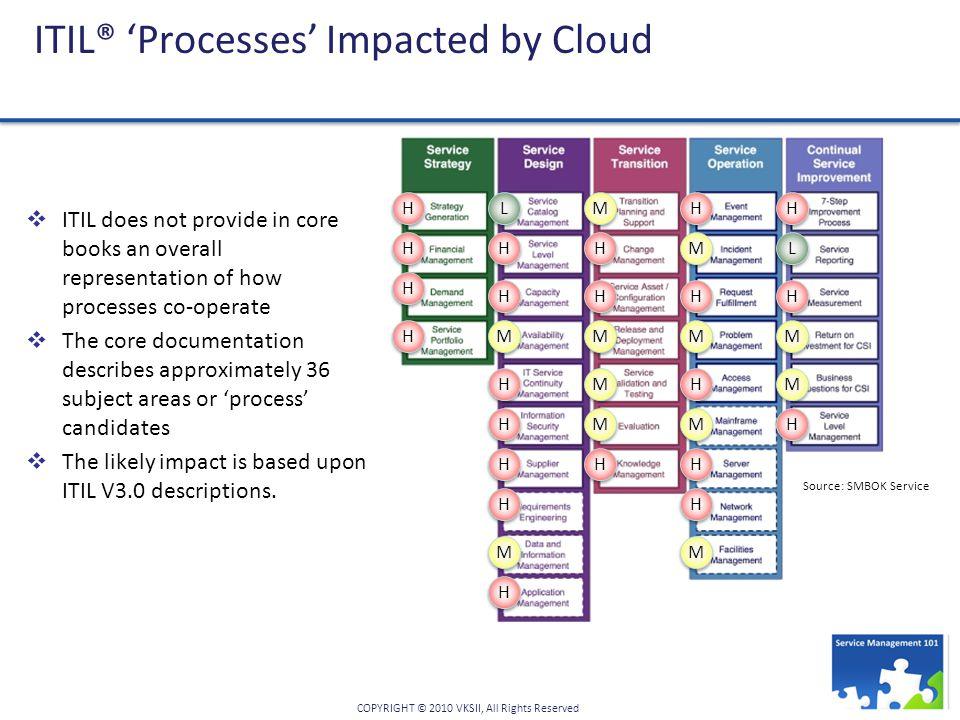 A Manifesto For Cloud Relevant Service Management Ppt Download