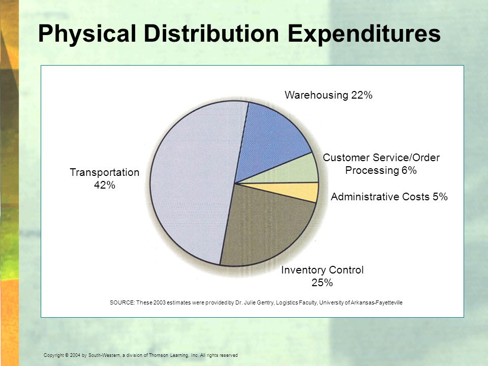 Physical Distribution Expenditures