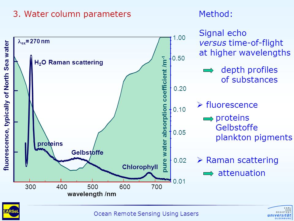 3. Water column parameters Method: