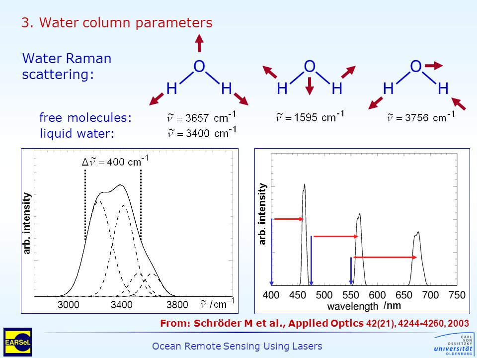 O H O H O H 3. Water column parameters Water Raman scattering: