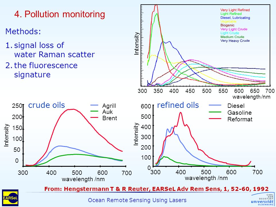 4. Pollution monitoring Methods: 1. signal loss of water Raman scatter