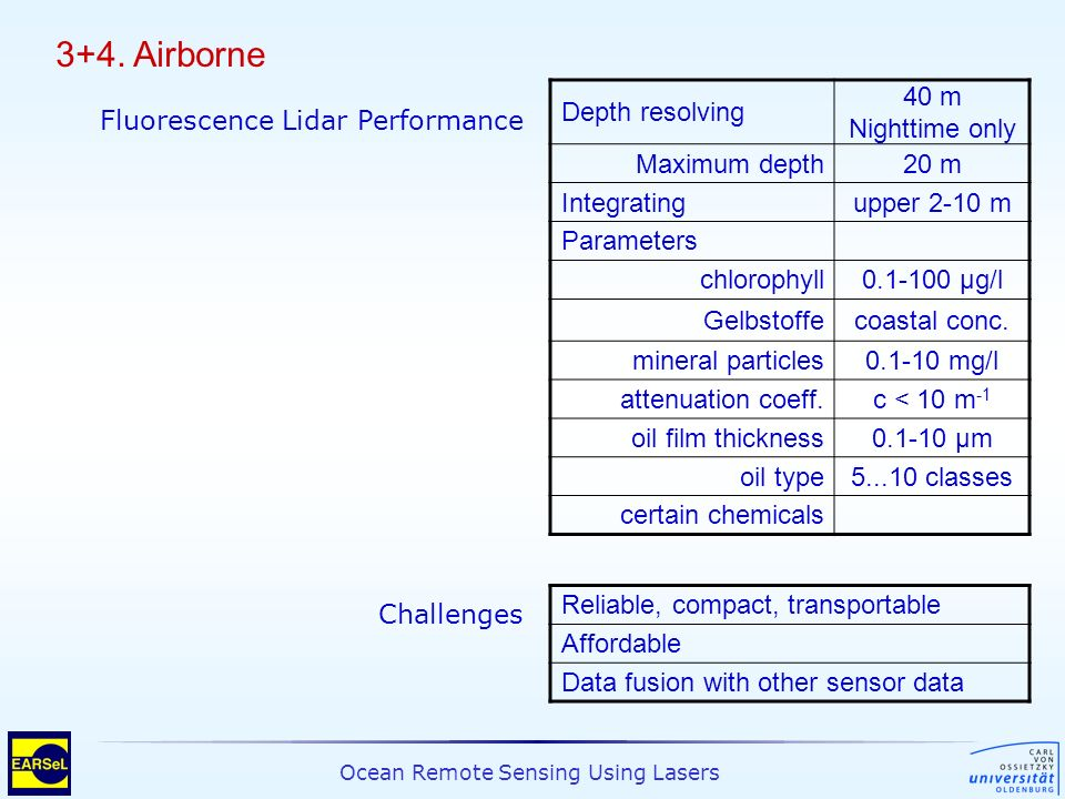 3+4. Airborne Depth resolving 40 m Nighttime only Maximum depth 20 m