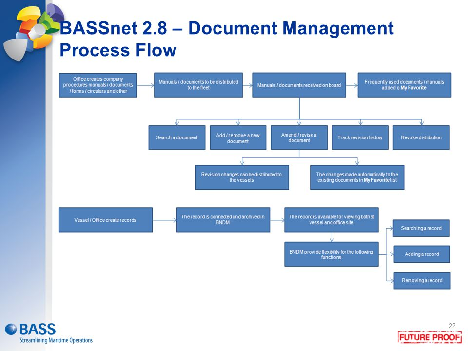 BASSnet Safety Management Document Manager Operations Ppt - Document management process