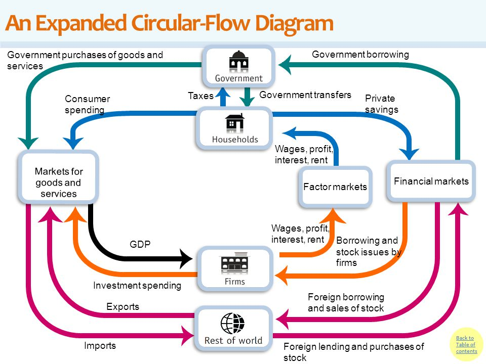 Circular Flow Diagram Macroeconomics Ppt Diy Wiring Diagrams