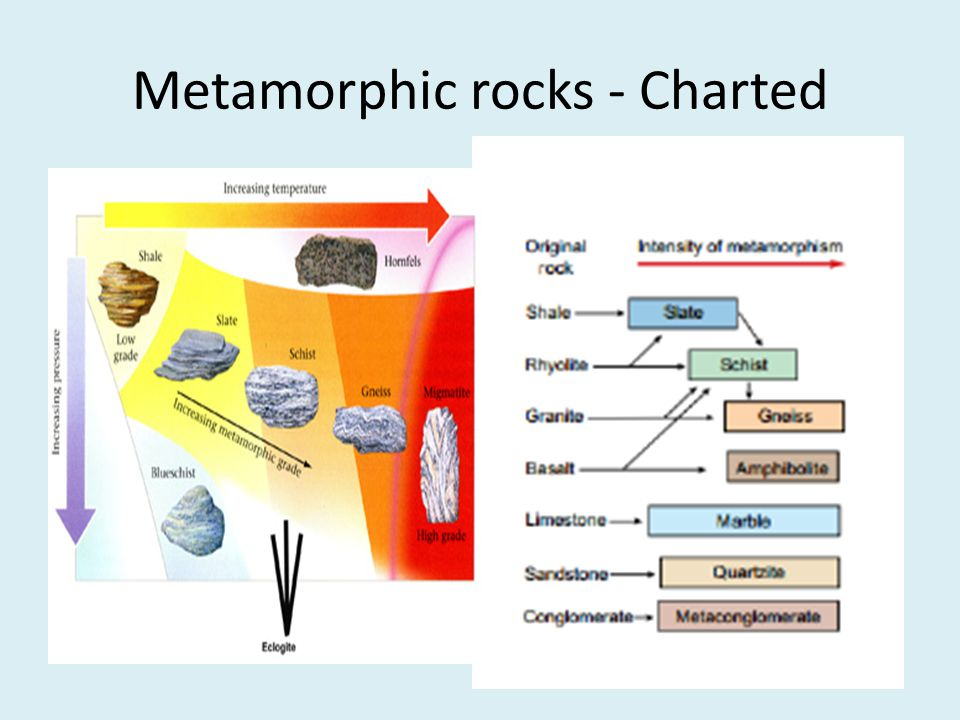 Metamorphic rocks - Charted