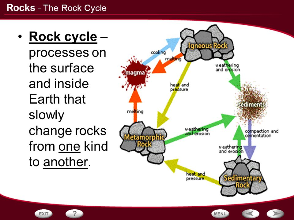 - The Rock Cycle Rock cycle – processes on the surface and inside Earth that slowly change rocks from one kind to another.