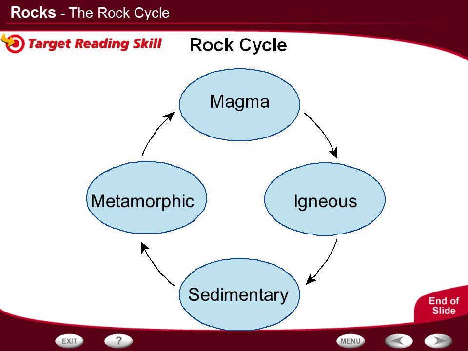 - The Rock Cycle Metamorphic Igneous Sedimentary