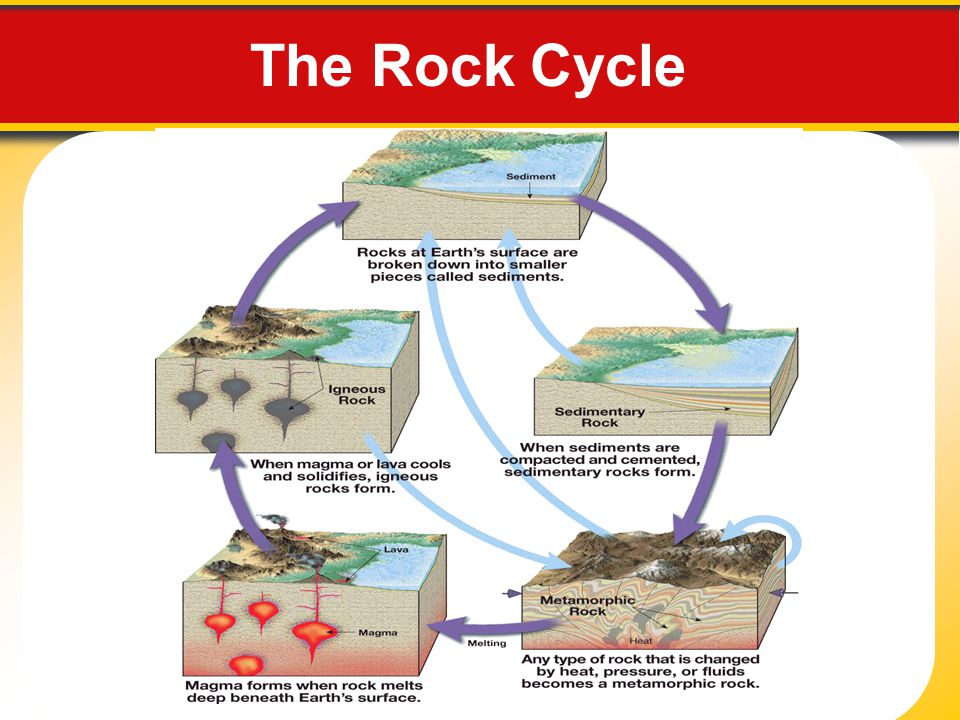 Rocks 31 the rock cycle rocks naturally occurring solid mass 4 the rock cycle altavistaventures Choice Image