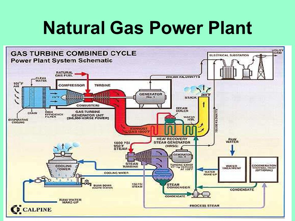 diagram together with natural gas power plant diagram oil power plant diagram gas turbine power plant