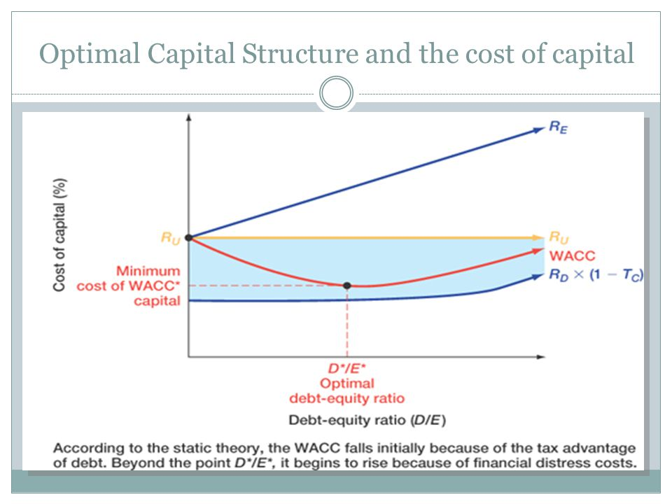 debt and equity in capital structure Debt and equity are the main sources of funding for all companies identifying the ideal combination of the two, that which offers the cheapest cost of capital.