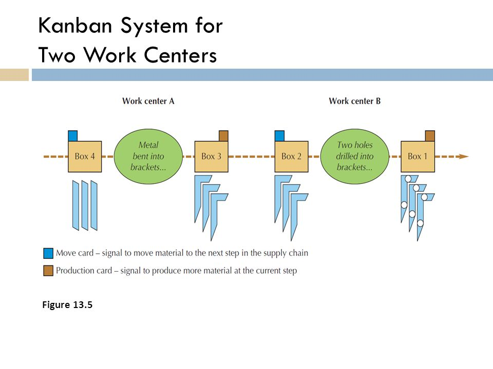 Kanban System for Two Work Centers
