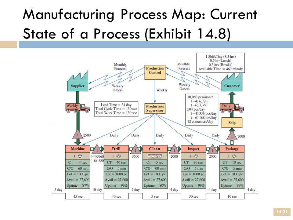 Manufacturing Process Map: Current State of a Process (Exhibit 14.8)
