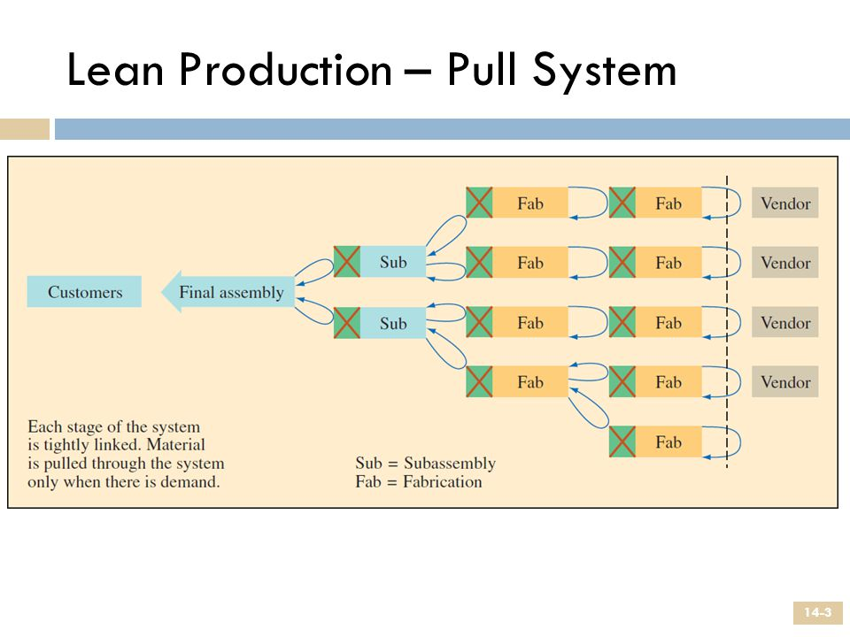 Lean Production – Pull System