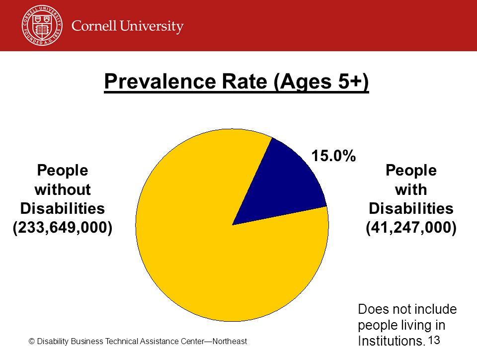 Prevalence Rate (Ages 5+)